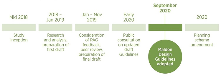 Project timeline for Maldon Design Guidelines update