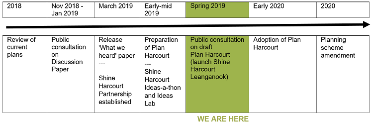 Table showing where we are in the development of Plan Harcourt. We are currently in the public consultation phase on the draft plan.