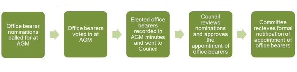 Office bearer nominations called for at AGM > office bearers voted in at AGM > Eleected office bearers recorded in AGM minutes and sent to Council > council reviews nominations and approved the appointment of office bearers > Committee recieves formal notification of appointment of office bearers