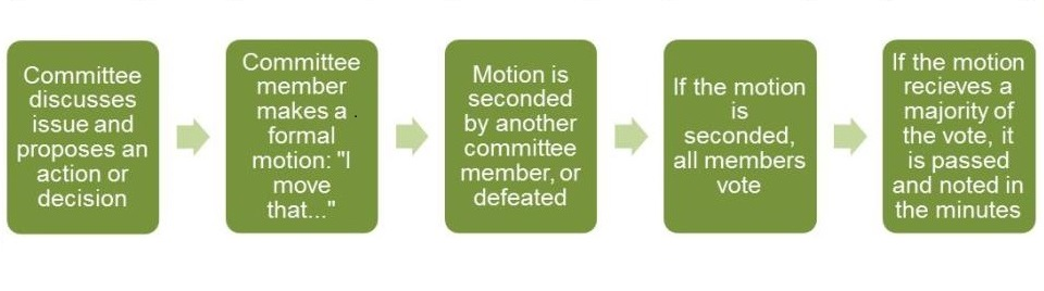 Committee proposes action or direction > Committee makes a formal motion > Motion is seconded by another committee member or defeated > if motion is seconded, all members vote > motion is passed if it receives a majority vote