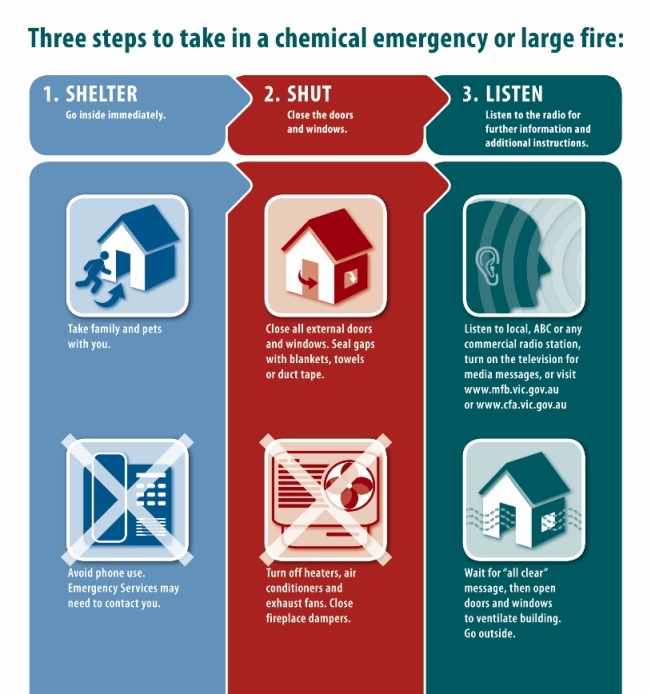 Chemical Emergencies Procedure