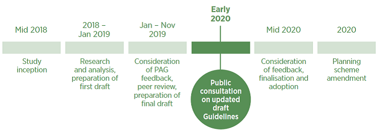 The timeline for development and review of the Maldon Design Guidelines. We are now in the public consultation phase on the draft guidelines.