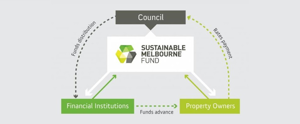 Sustainable Melbourne Fund graphic